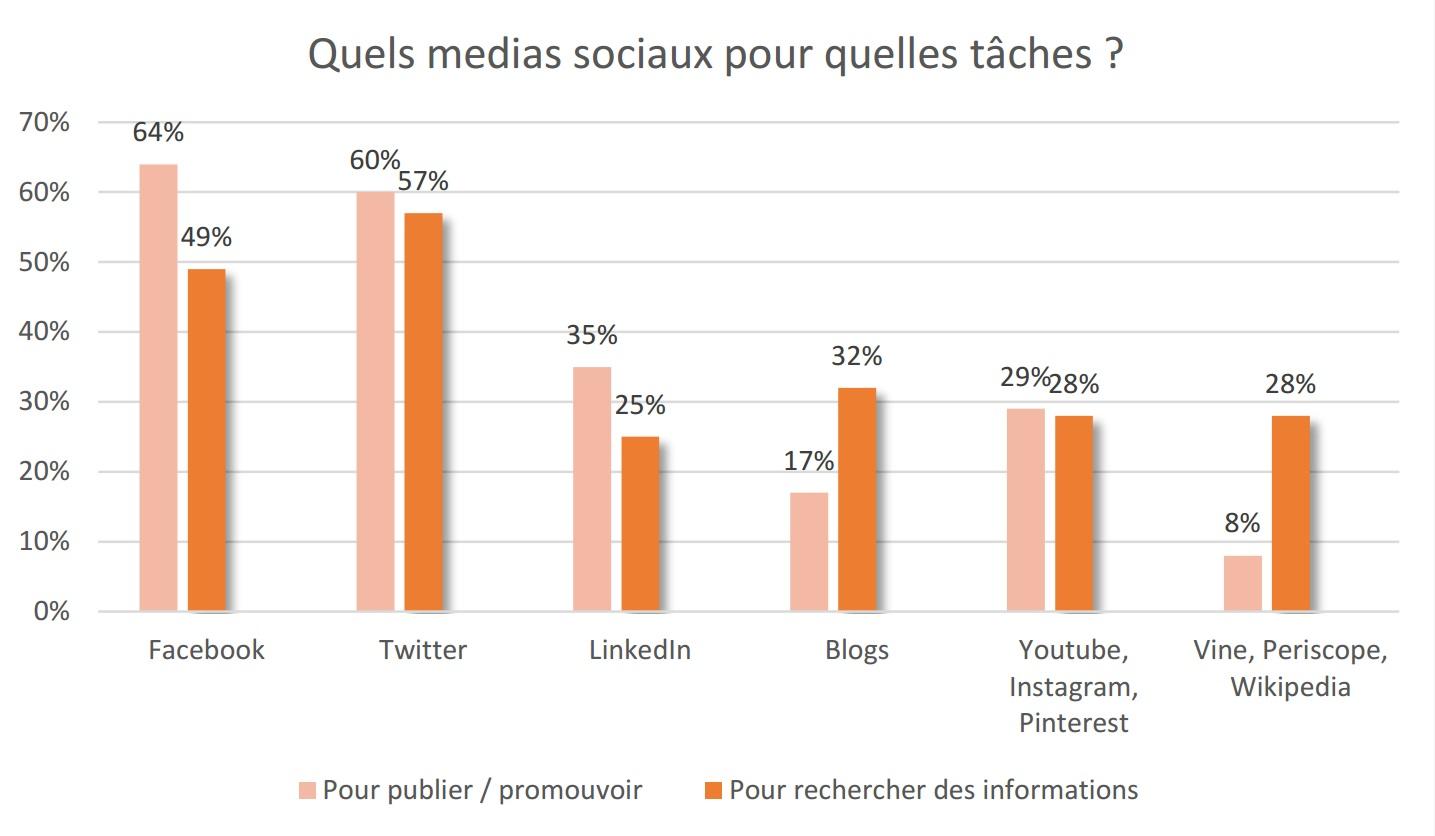 CISION - Quels médias sociaux utilisés par les journalistes pour quelles tâches ?