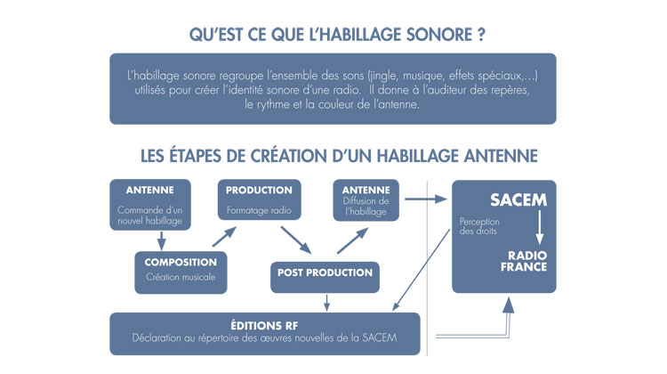 quest-ce-que-lhabillage