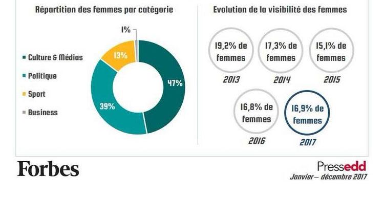 2-place-des-femmes-dans-les-medias-2017