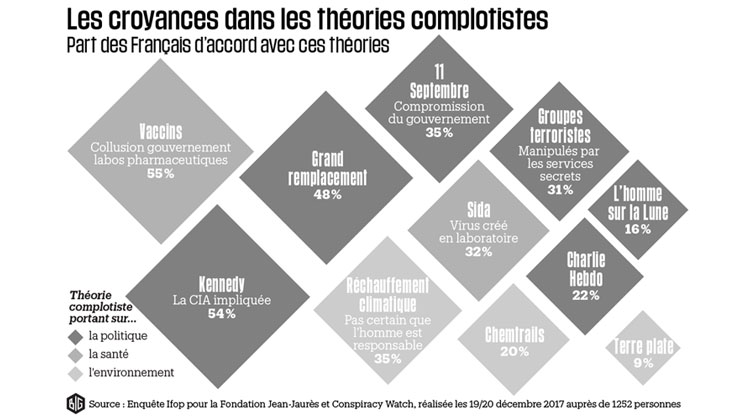 croyance-theorie-complot