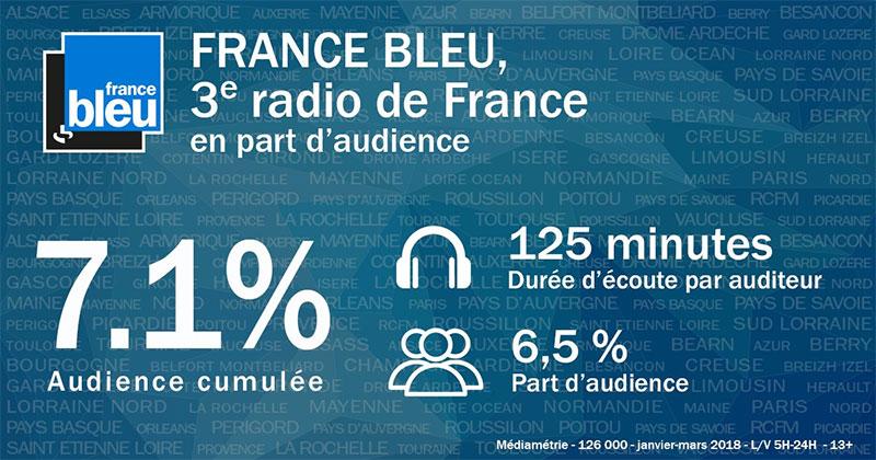 mediametrie-janv-mar-2018-france-bleu